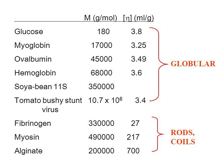 M (g/mol) [h] (ml/g) Glucose 180 3.8. Myoglobin 17000 3.25. Ovalbumin 45000 3.49.